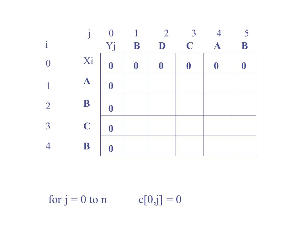 for j = 0 to n c[0,j] = 0 j 0 1 2 3 4 5 i Yj B D C A B Xi A 1 B 2 3 C